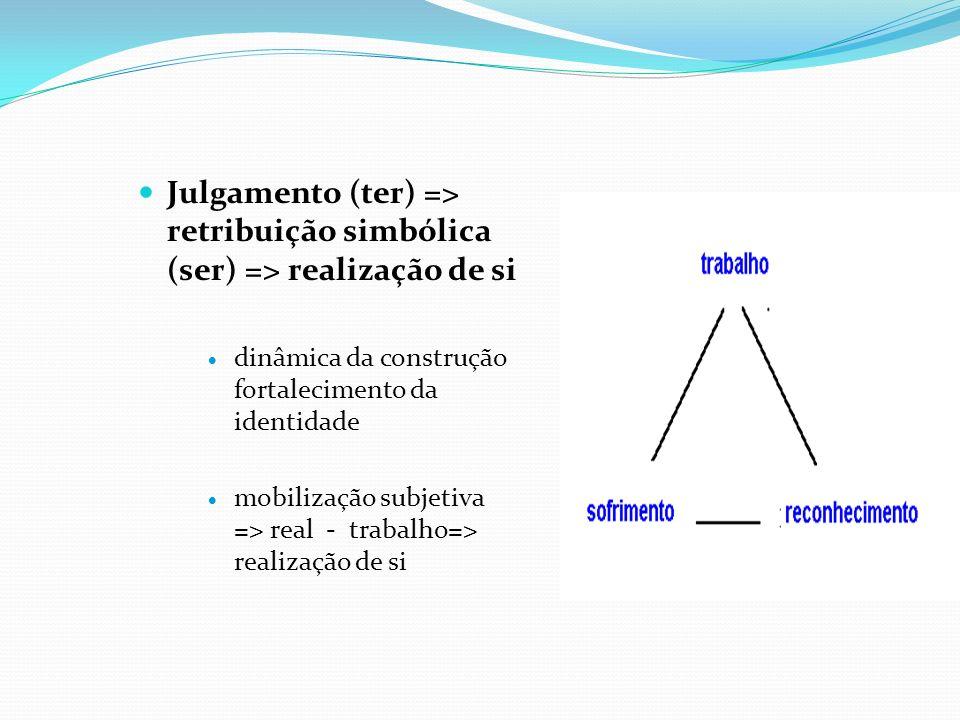 Julgamento (ter) => retribuição simbólica (ser) => realização de si dinâmica da construção fortalecimento da identidade mobilização subjetiva => real