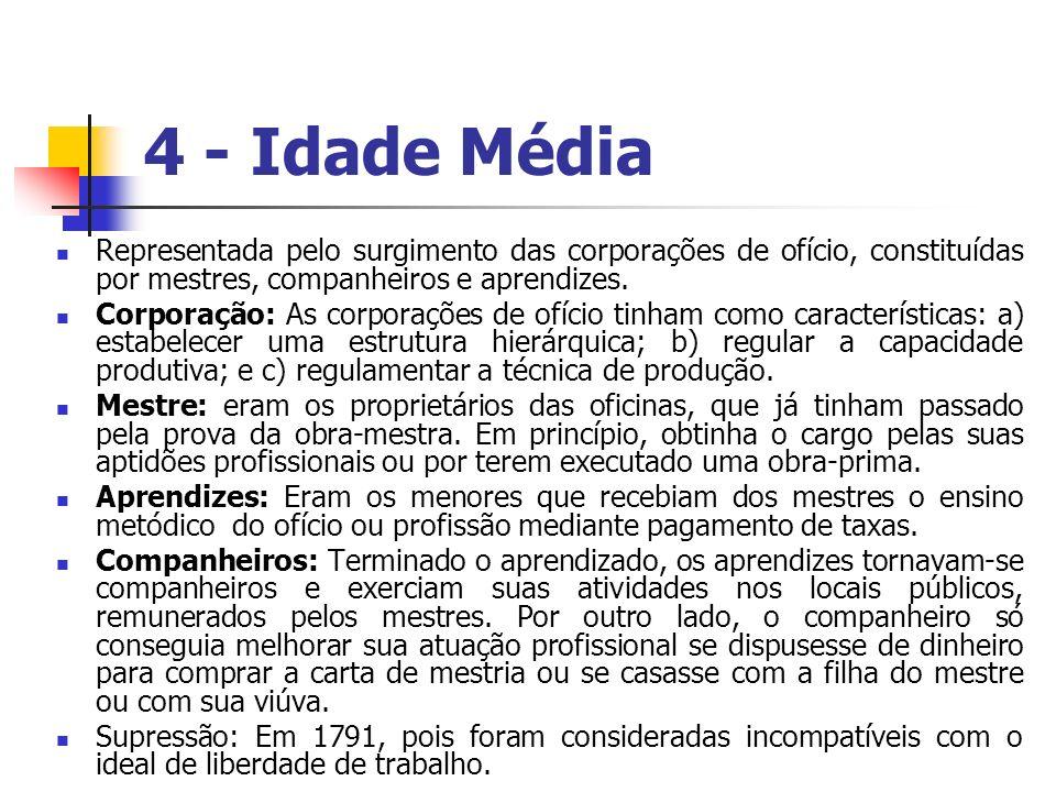 4 - Idade Média Representada pelo surgimento das corporações de ofício, constituídas por mestres, companheiros e aprendizes. Corporação: As corporaçõe