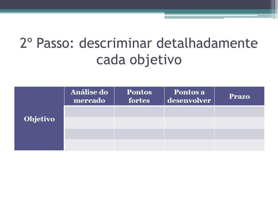 2º Passo: descriminar detalhadamente cada objetivo Objetivo Análise do mercado Pontos fortes Pontos a desenvolver Prazo