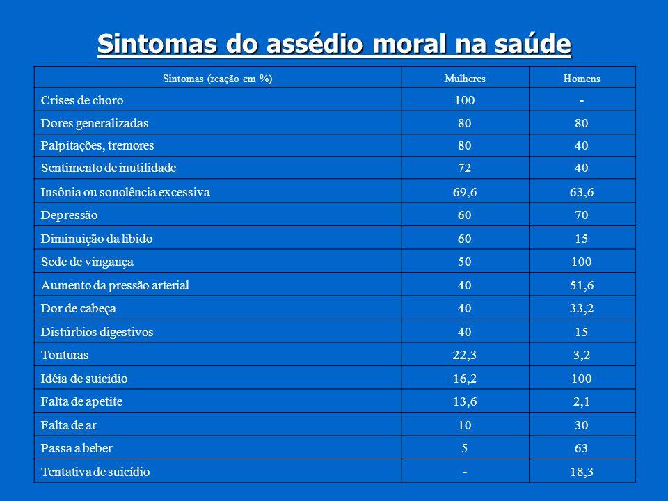 Sintomas do assédio moral na saúde Sintomas (reação em %)MulheresHomens Crises de choro100- Dores generalizadas80 Palpitações, tremores8040 Sentimento