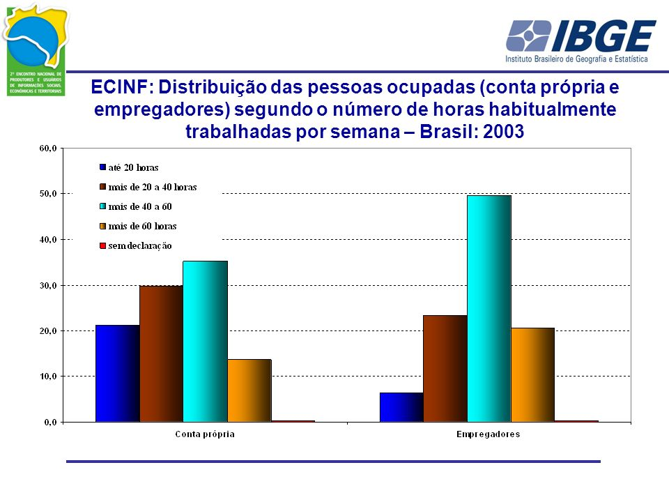 ECINF: Distribuição das pessoas ocupadas (conta própria e empregadores) segundo o número de horas habitualmente trabalhadas por semana – Brasil: 2003