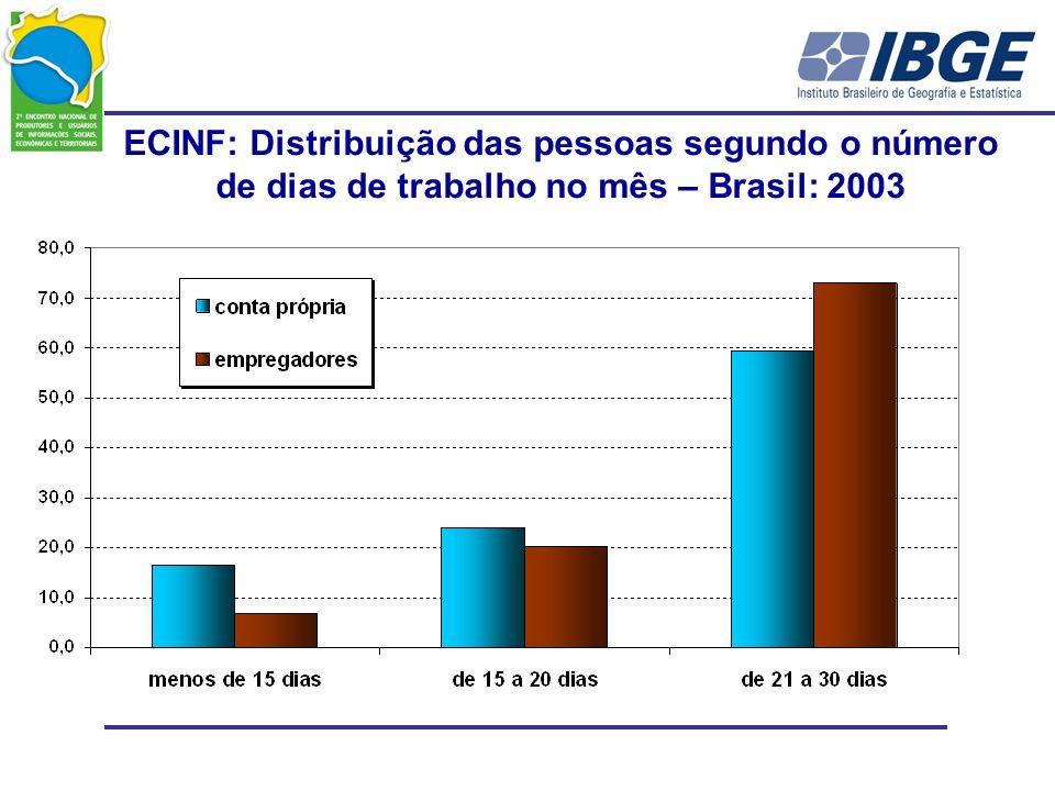 ECINF: Distribuição das pessoas segundo o número de dias de trabalho no mês – Brasil: 2003