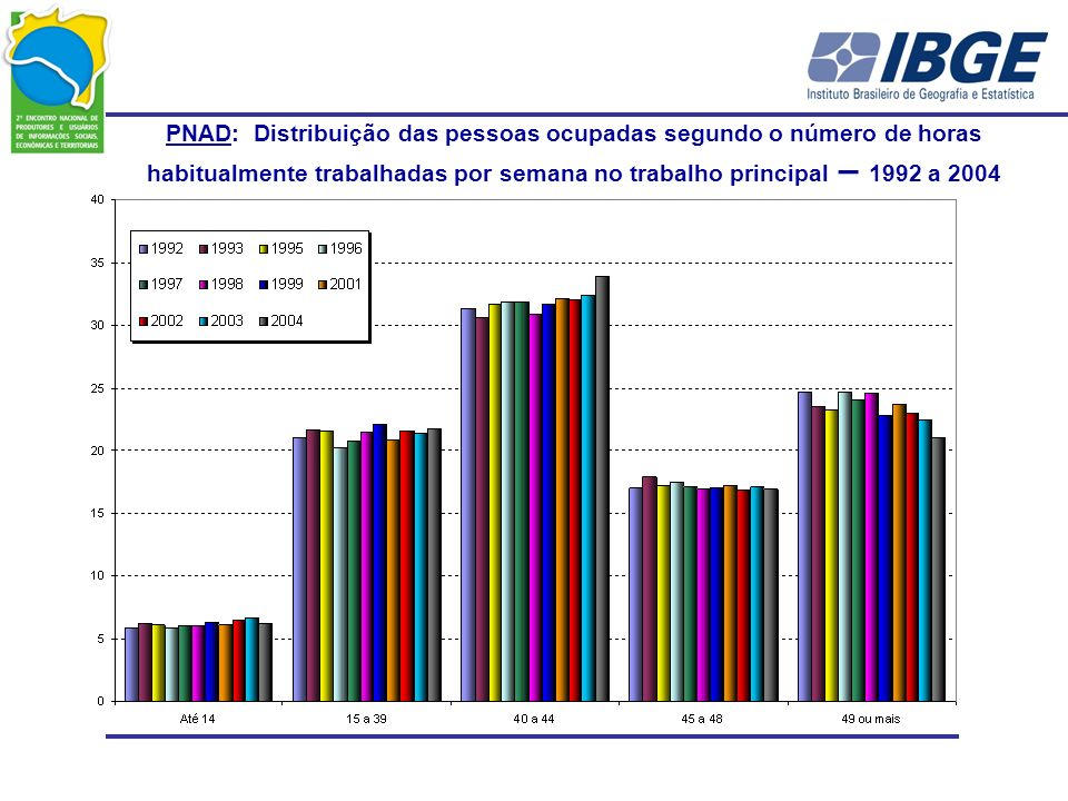 PNAD: Distribuição das pessoas ocupadas segundo o número de horas habitualmente trabalhadas por semana no trabalho principal – 1992 a 2004