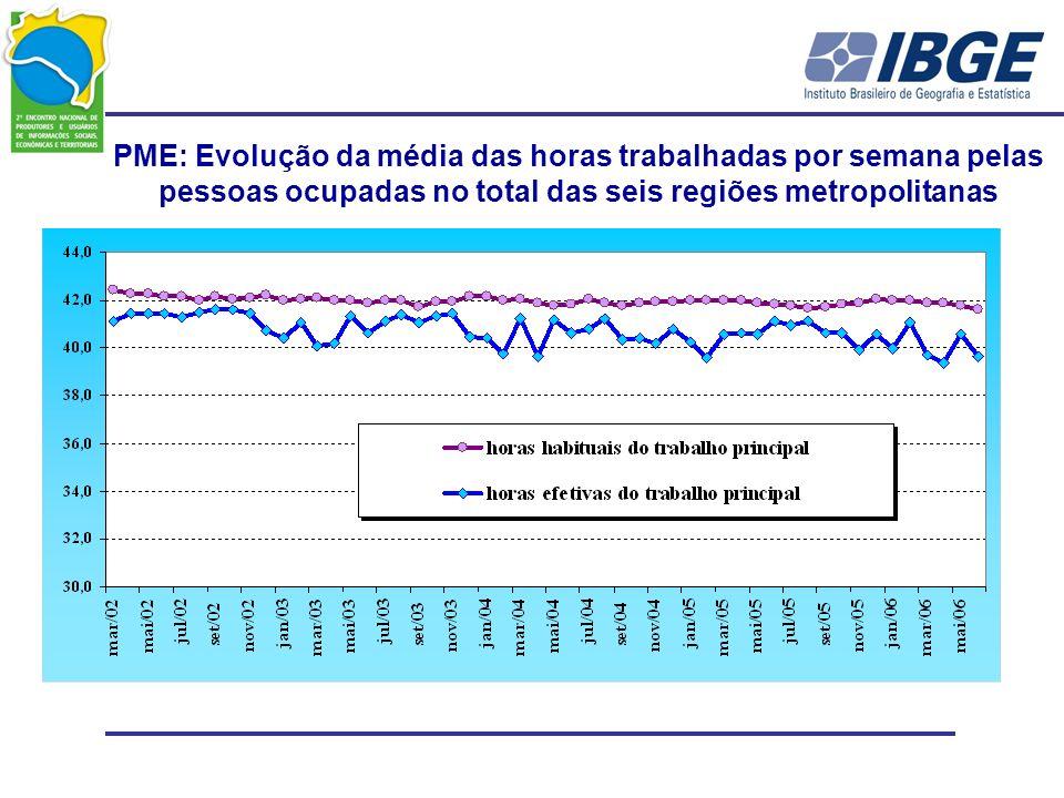 PME: Evolução da média das horas trabalhadas por semana pelas pessoas ocupadas no total das seis regiões metropolitanas