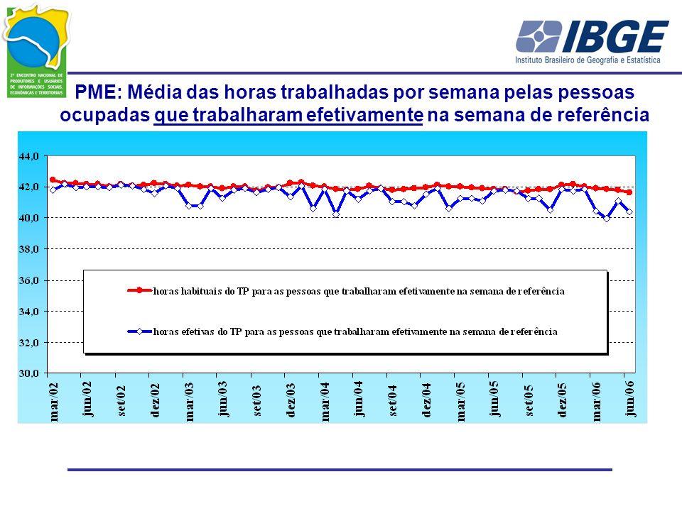 PME: Média das horas trabalhadas por semana pelas pessoas ocupadas que trabalharam efetivamente na semana de referência