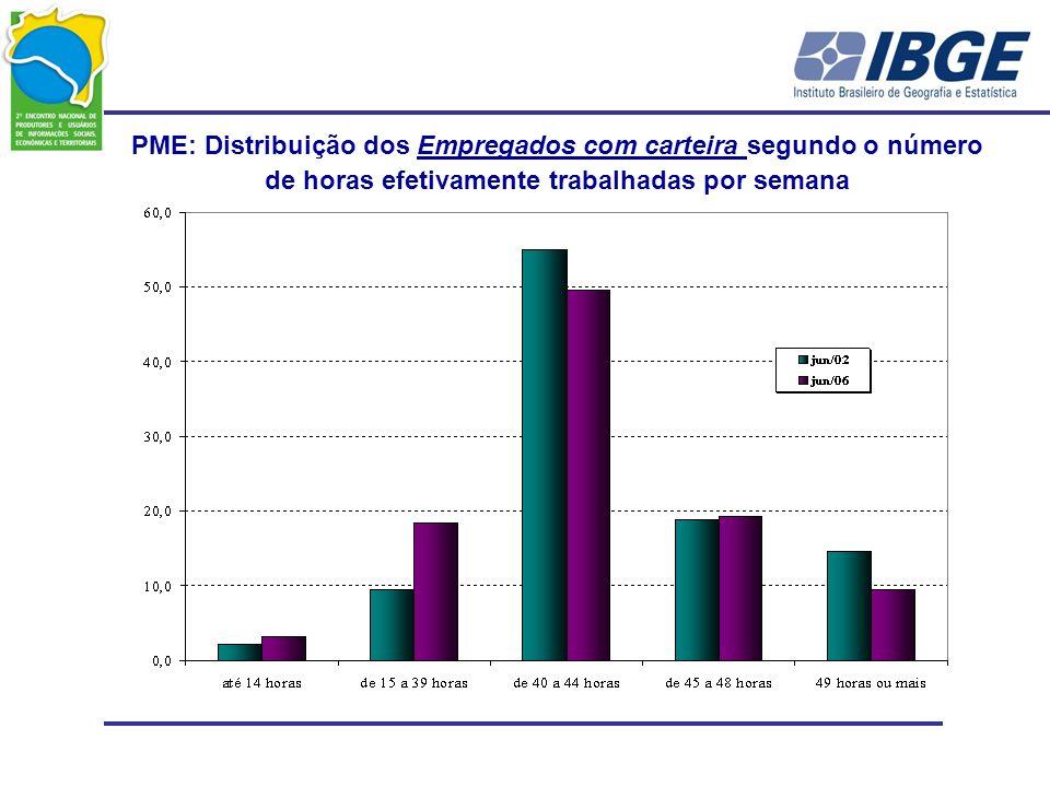 PME: Distribuição dos Empregados com carteira segundo o número de horas efetivamente trabalhadas por semana