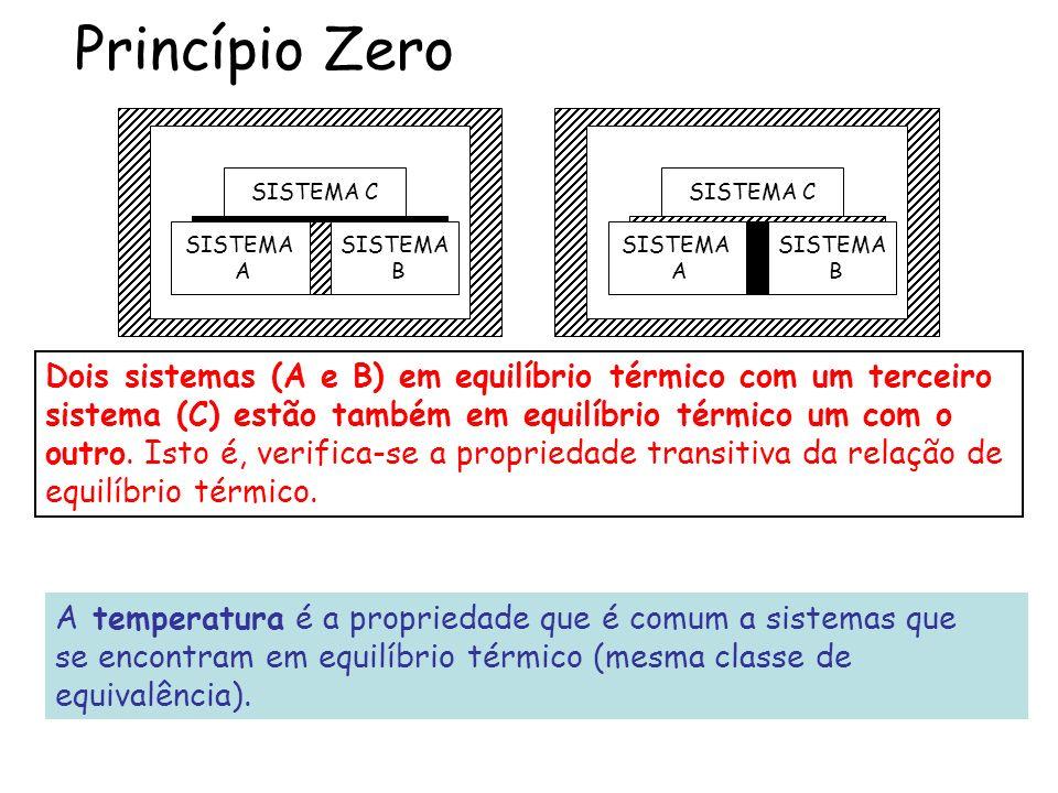 Princípio Zero SISTEMA C SISTEMA A SISTEMA B SISTEMA C SISTEMA A SISTEMA B Dois sistemas (A e B) em equilíbrio térmico com um terceiro sistema (C) est