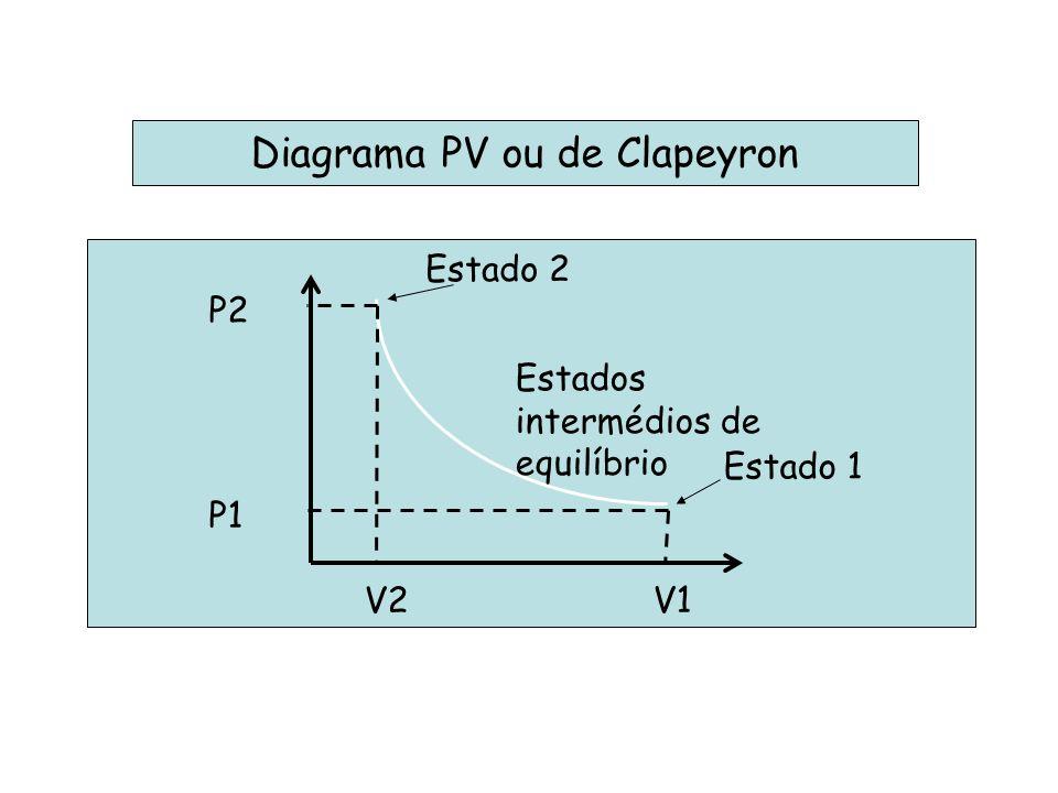 Diagrama PV ou de Clapeyron Estado 1 Estado 2 Estados intermédios de equilíbrio P1 V1 V2 P2