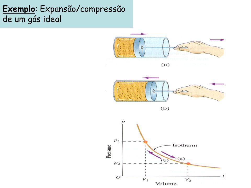 Exemplo: Expansão/compressão de um gás ideal