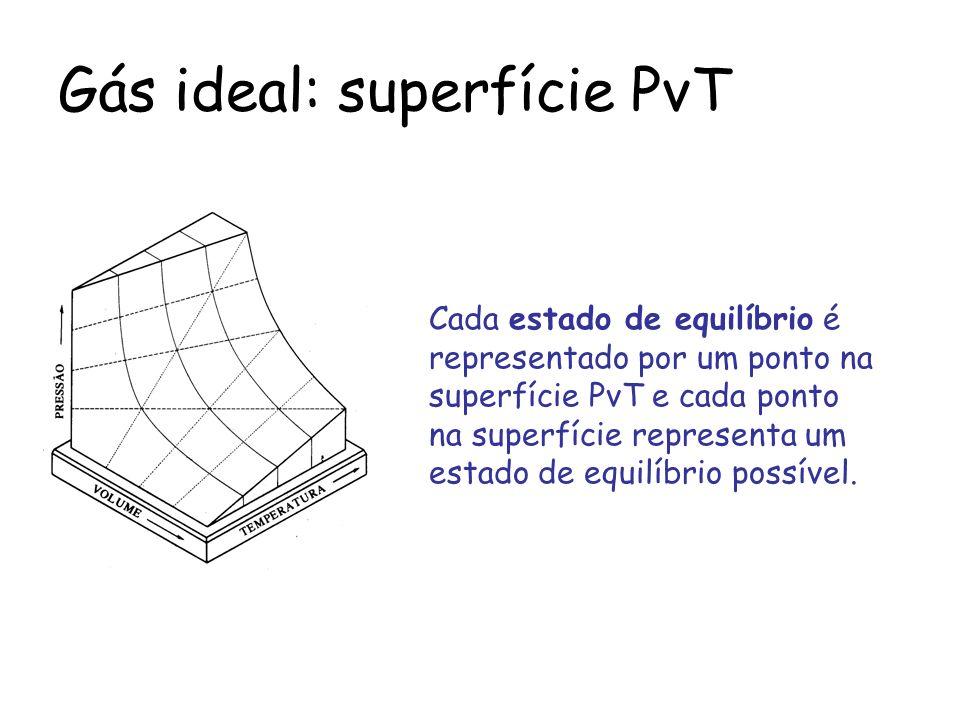 Gás ideal: superfície PvT Cada estado de equilíbrio é representado por um ponto na superfície PvT e cada ponto na superfície representa um estado de e