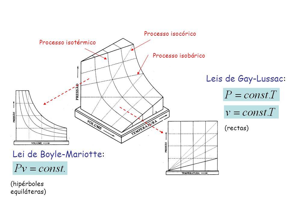 Lei de Boyle-Mariotte: (hipérboles equiláteras) Leis de Gay-Lussac: (rectas) Processo isotérmico Processo isocórico Processo isobárico