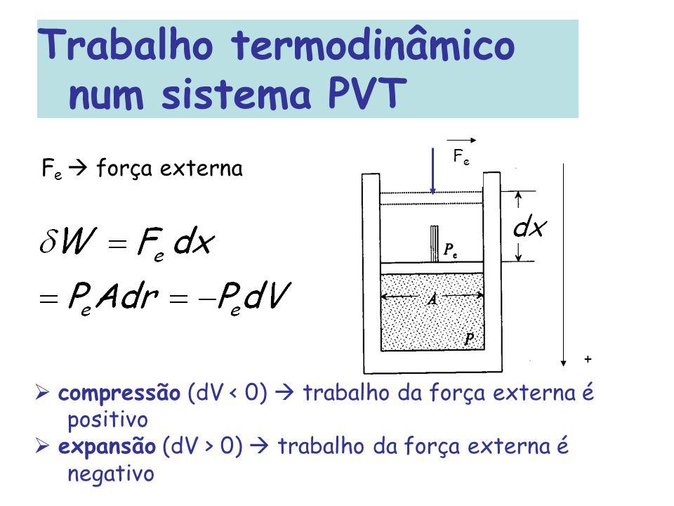 Trabalho termodinâmico num sistema PVT F e força externa FeFe + compressão (dV < 0) trabalho da força externa é positivo expansão (dV > 0) trabalho da