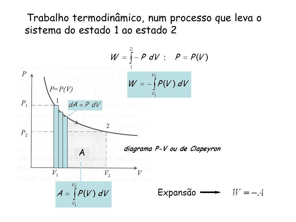 Trabalho termodinâmico, num processo que leva o sistema do estado 1 ao estado 2 A diagrama P-V ou de Clapeyron Expansão