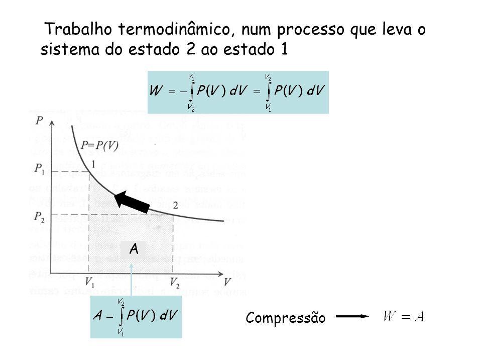 Trabalho termodinâmico, num processo que leva o sistema do estado 2 ao estado 1 A Compressão