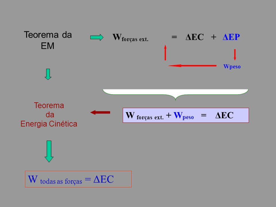 Teorema da Energia Cinética W forças ext. = ΔEC + ΔEP Wpeso W forças ext.