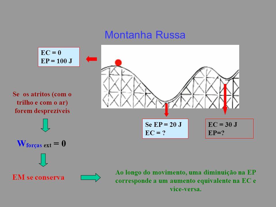 Montanha Russa Se os atritos (com o trilho e com o ar) forem desprezíveis W forças ext = 0 EM se conserva Ao longo do movimento, uma diminuição na EP corresponde a um aumento equivalente na EC e vice-versa.