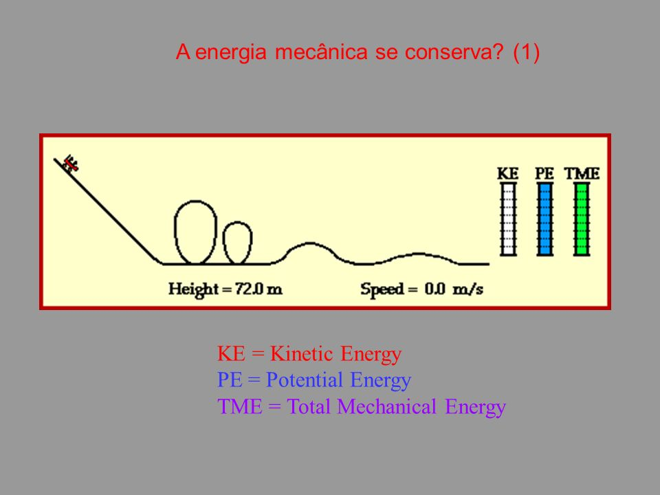 KE = Kinetic Energy PE = Potential Energy TME = Total Mechanical Energy A energia mecânica se conserva.
