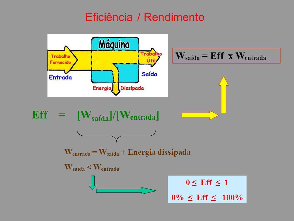 Eff = [W saída ]/[W entrada ] 0 Eff 1 0% Eff 100% W entrada = W saída + Energia dissipada W saída < W entrada W saída = Eff x W entrada Eficiência / Rendimento