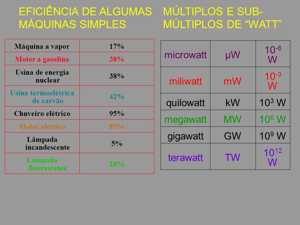 EFICIÊNCIA DE ALGUMAS MÁQUINAS SIMPLES MÚLTIPLOS E SUB- MÚLTIPLOS DE WATT microwattµW 10 -6 W miliwattmW 10 -3 W quilowattkW10 3 W megawattMW10 6 W gigawattGW10 9 W terawattTW 10 12 W Máquina a vapor17% Motor a gasolina38% Usina de energia nuclear 38% Usina termoelétrica de carvão 42% Chuveiro elétrico95% Motor elétrico85% Lâmpada incandescente 5% Lâmpada fluorescente 28%