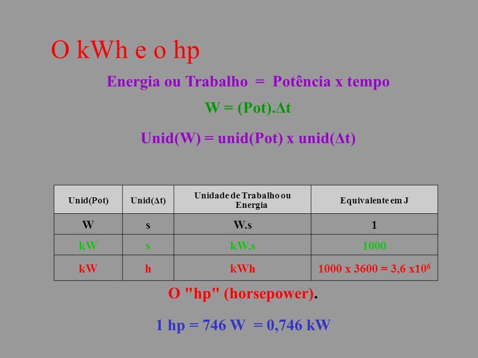 O kWh e o hp Energia ou Trabalho = Potência x tempo W = (Pot).Δt Unid(W) = unid(Pot) x unid(Δt) O hp (horsepower).