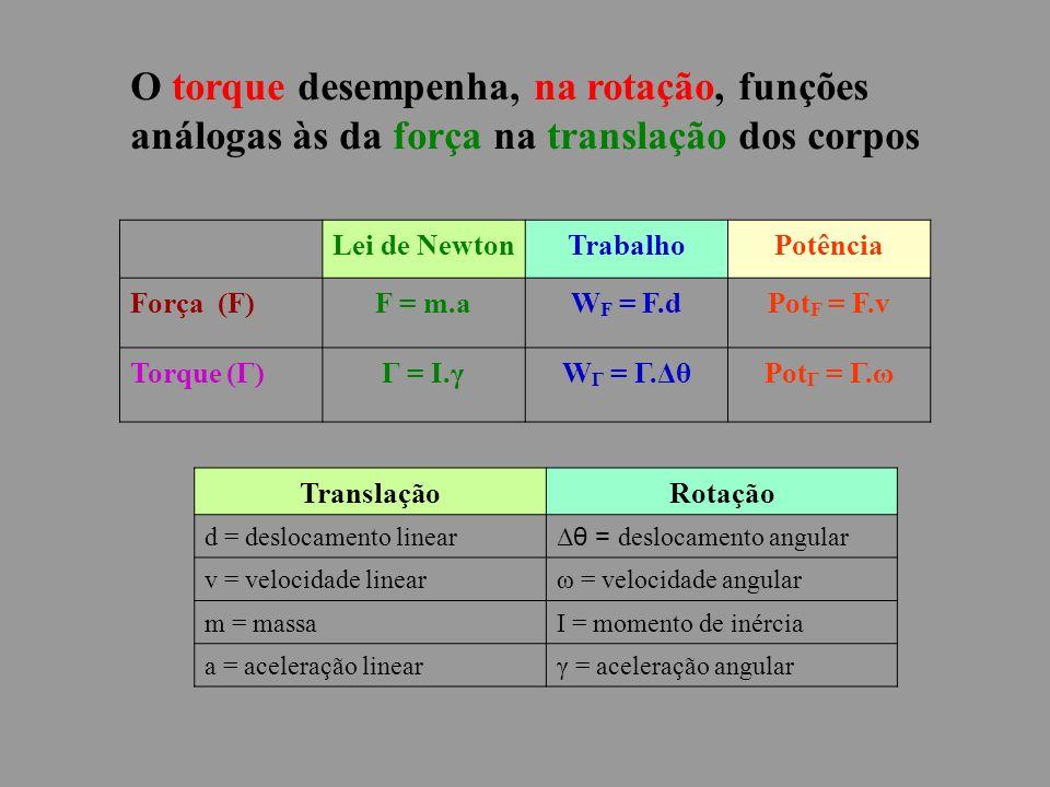 O torque desempenha, na rotação, funções análogas às da força na translação dos corpos Lei de NewtonTrabalhoPotência Força (F)F = m.aW F = F.dPot F = F.v Torque (Γ)Γ = I.γW Γ = Γ.ΔθPot Γ = Γ.ω TranslaçãoRotação d = deslocamento linear Δ θ = deslocamento angular v = velocidade linearω = velocidade angular m = massaI = momento de inércia a = aceleração linearγ = aceleração angular