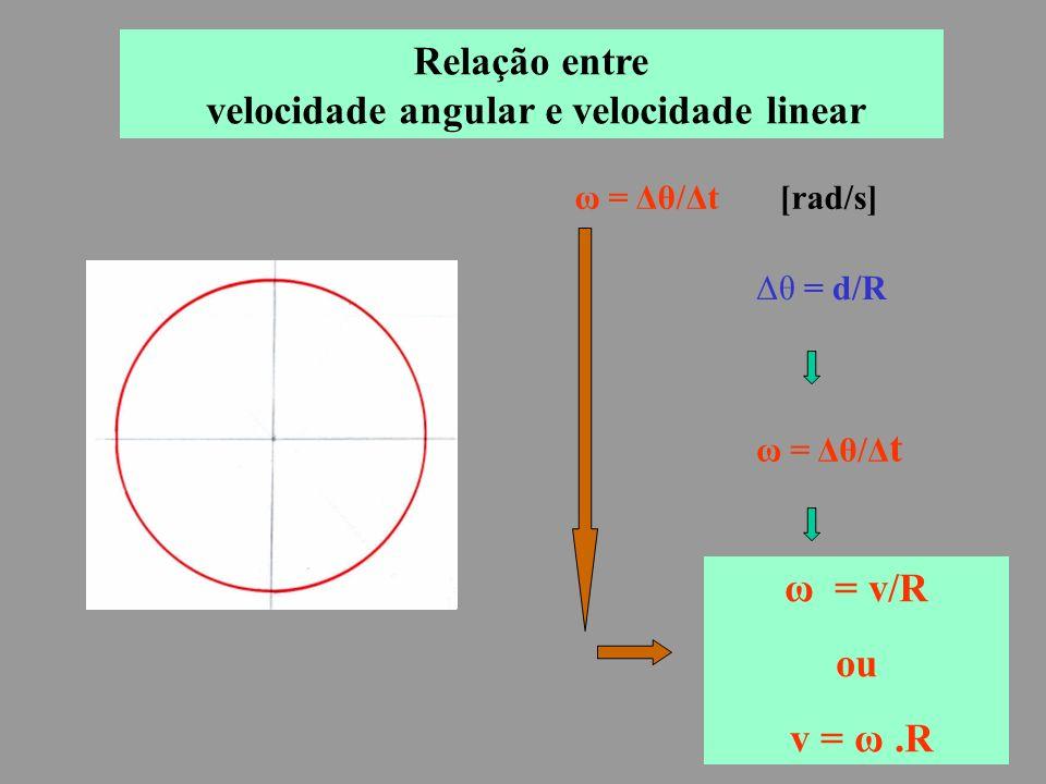 ω = Δθ/Δt [rad/s] Δθ = d/R ω = v/R ou v = ω.R Relação entre velocidade angular e velocidade linear ω = Δθ/Δ t