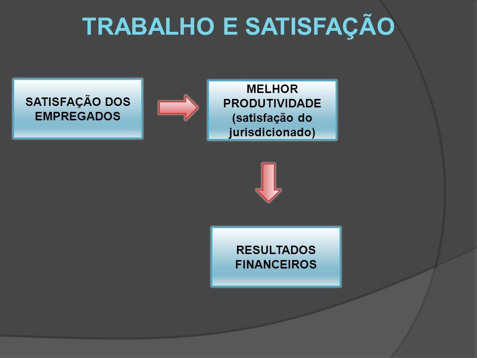 TRABALHO E SATISFAÇÃO SATISFAÇÃO DOS EMPREGADOS MELHOR PRODUTIVIDADE (satisfação do jurisdicionado) RESULTADOS FINANCEIROS
