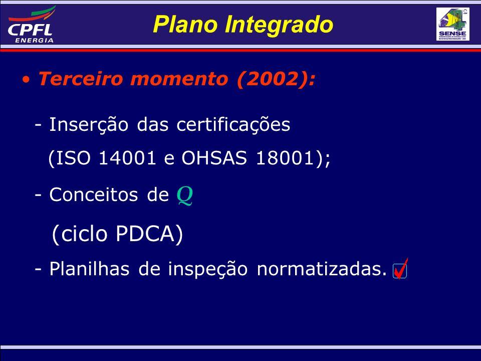 Plano Integrado Terceiro momento (2002): - Inserção das certificações (ISO 14001 e OHSAS 18001); - Conceitos de Q (ciclo PDCA) - Planilhas de inspeção normatizadas.