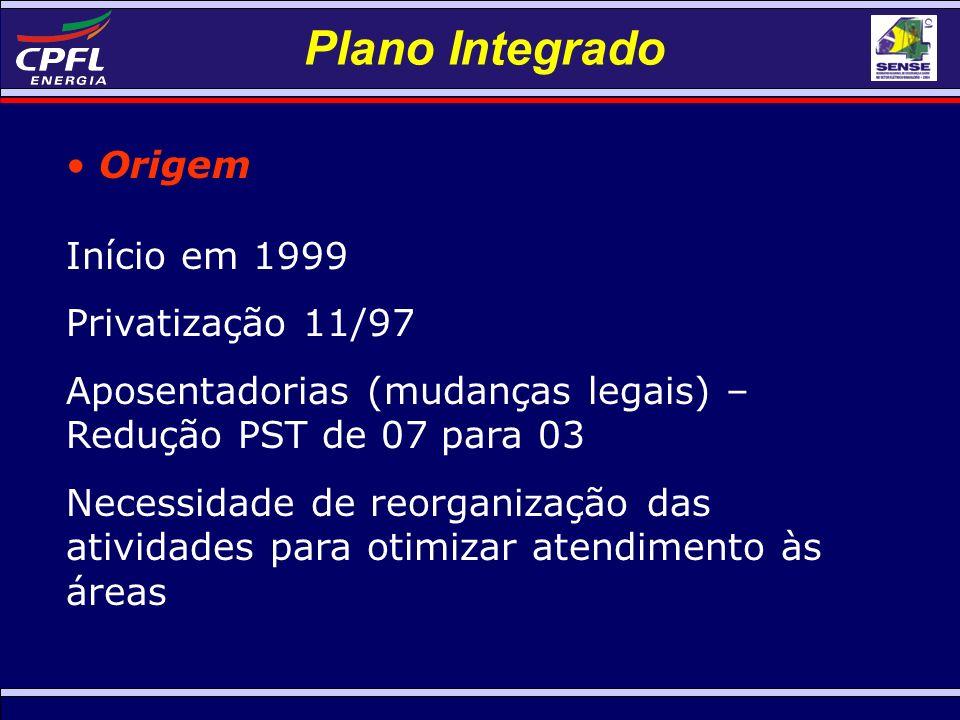 Plano Integrado Origem Início em 1999 Privatização 11/97 Aposentadorias (mudanças legais) – Redução PST de 07 para 03 Necessidade de reorganização das atividades para otimizar atendimento às áreas