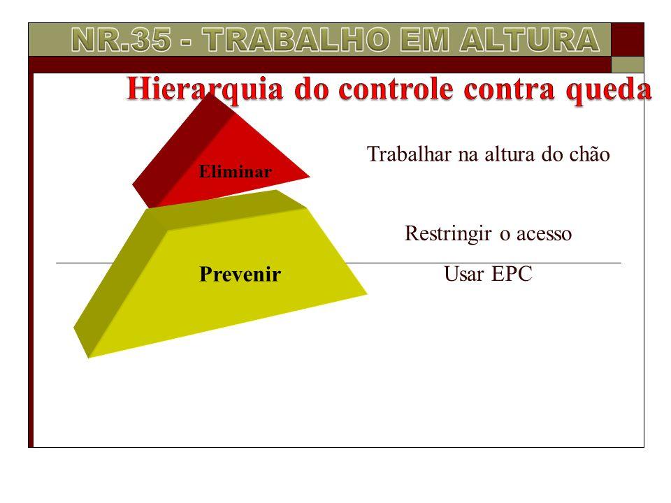 Eliminar Prevenir Trabalhar na altura do chão Restringir o acesso Usar EPC