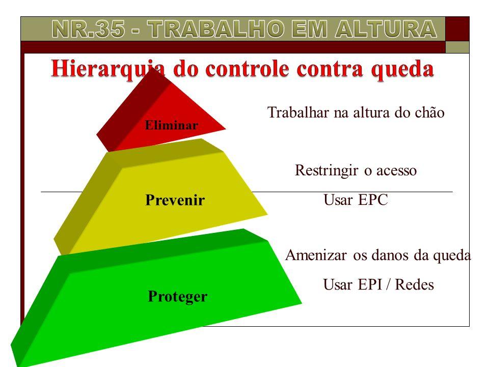 Eliminar Prevenir Proteger Trabalhar na altura do chão Restringir o acesso Usar EPC Amenizar os danos da queda Usar EPI / Redes