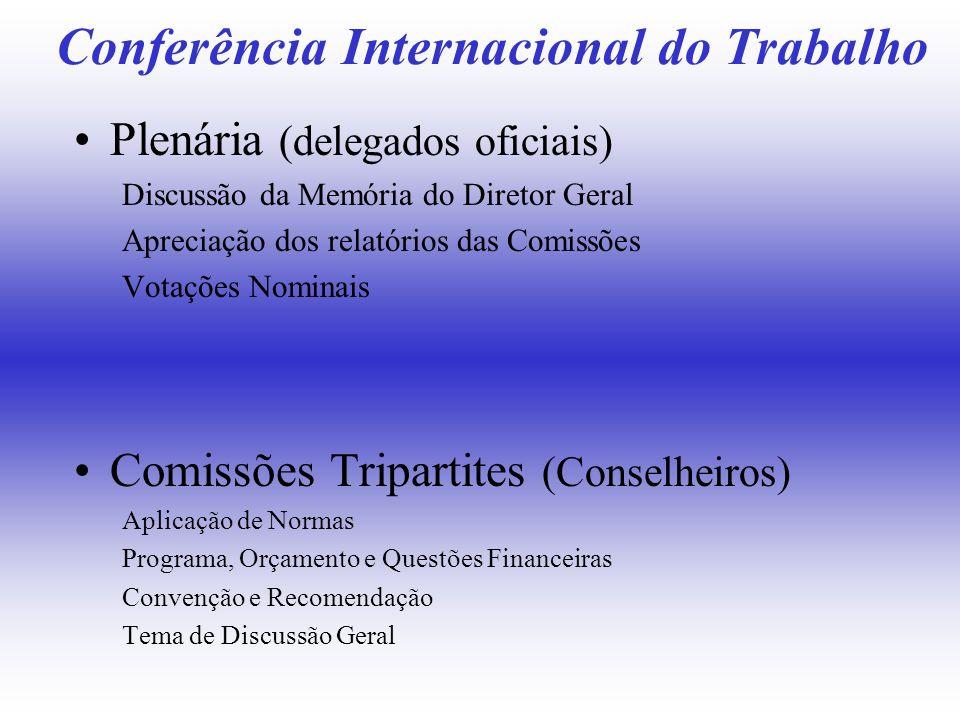 Conferência Internacional do Trabalho Plenária (delegados oficiais) Discussão da Memória do Diretor Geral Apreciação dos relatórios das Comissões Vota
