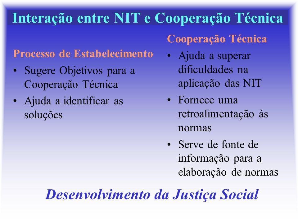 Interação entre NIT e Cooperação Técnica Processo de Estabelecimento Sugere Objetivos para a Cooperação Técnica Ajuda a identificar as soluções Cooper