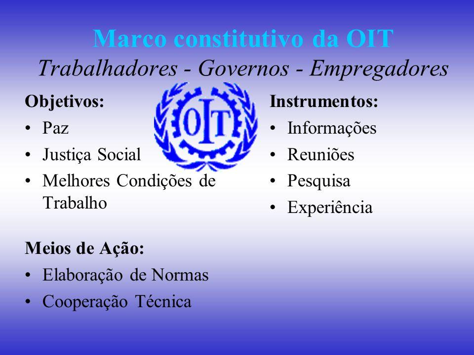 Marco constitutivo da OIT Trabalhadores - Governos - Empregadores Objetivos: Paz Justiça Social Melhores Condições de Trabalho Meios de Ação: Elaboraç