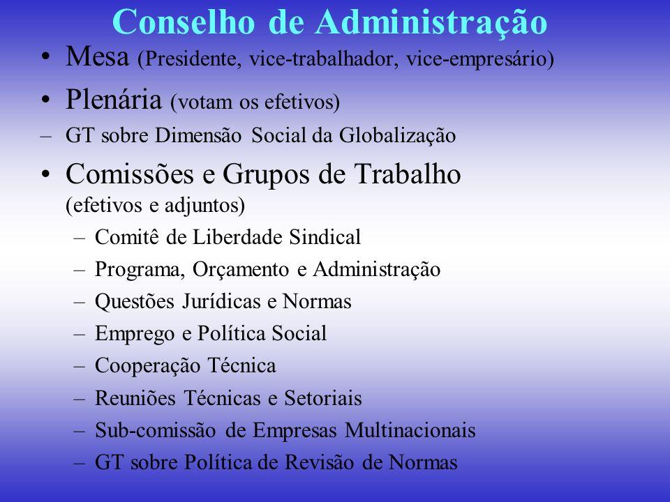 Conselho de Administração Mesa (Presidente, vice-trabalhador, vice-empresário) Plenária (votam os efetivos) –GT sobre Dimensão Social da Globalização