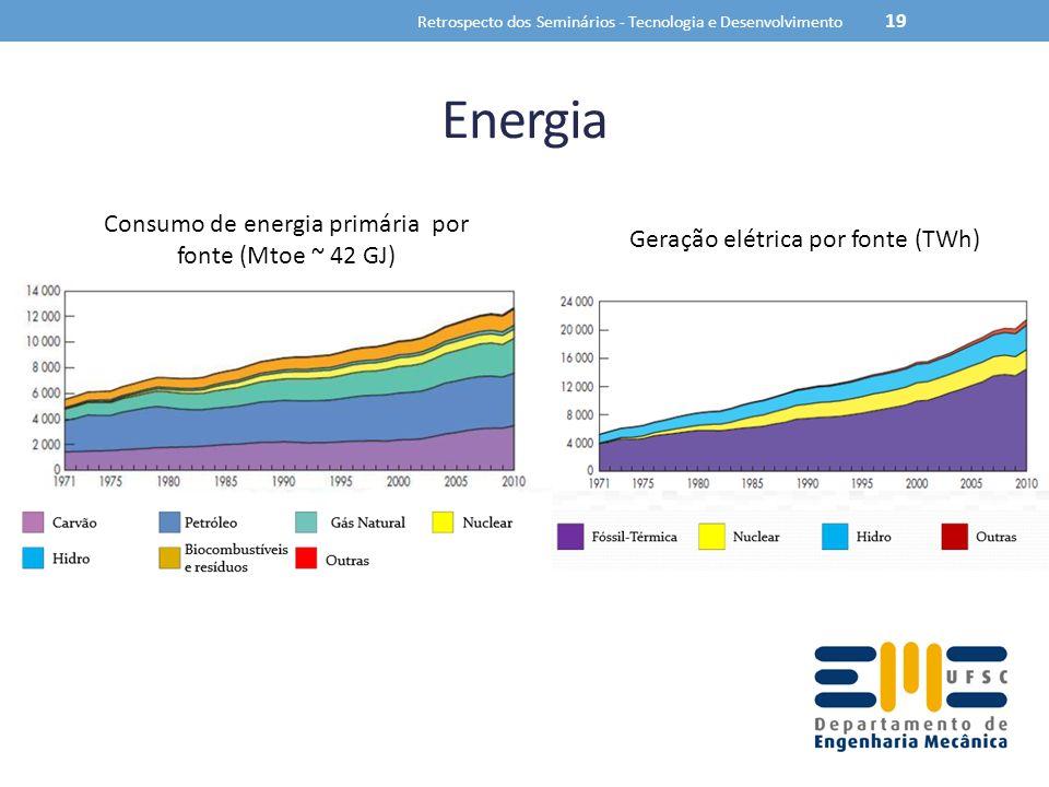 Energia Retrospecto dos Seminários - Tecnologia e Desenvolvimento 19 Consumo de energia primária por fonte (Mtoe ~ 42 GJ) Geração elétrica por fonte (