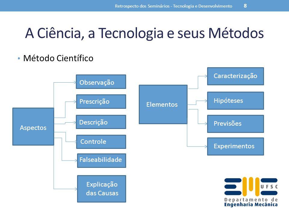 A Ciência, a Tecnologia e seus Métodos Método Científico Retrospecto dos Seminários - Tecnologia e Desenvolvimento 8 Elementos Caracterização Hipótese