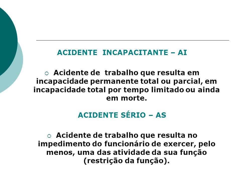ACIDENTE INCAPACITANTE – AI Acidente de trabalho que resulta em incapacidade permanente total ou parcial, em incapacidade total por tempo limitado ou