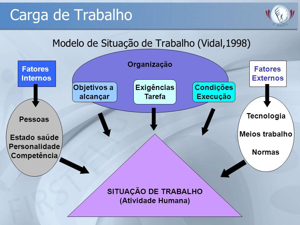 Modelo de Situação de Trabalho (Vidal,1998) Organização Objetivos a alcançar Exigências Tarefa Condições Execução Fatores Internos Pessoas Estado saúd