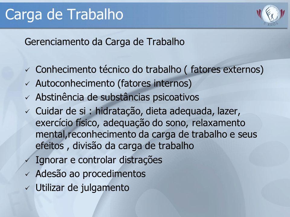Carga de Trabalho Gerenciamento da Carga de Trabalho Conhecimento técnico do trabalho ( fatores externos) Autoconhecimento (fatores internos) Abstinên