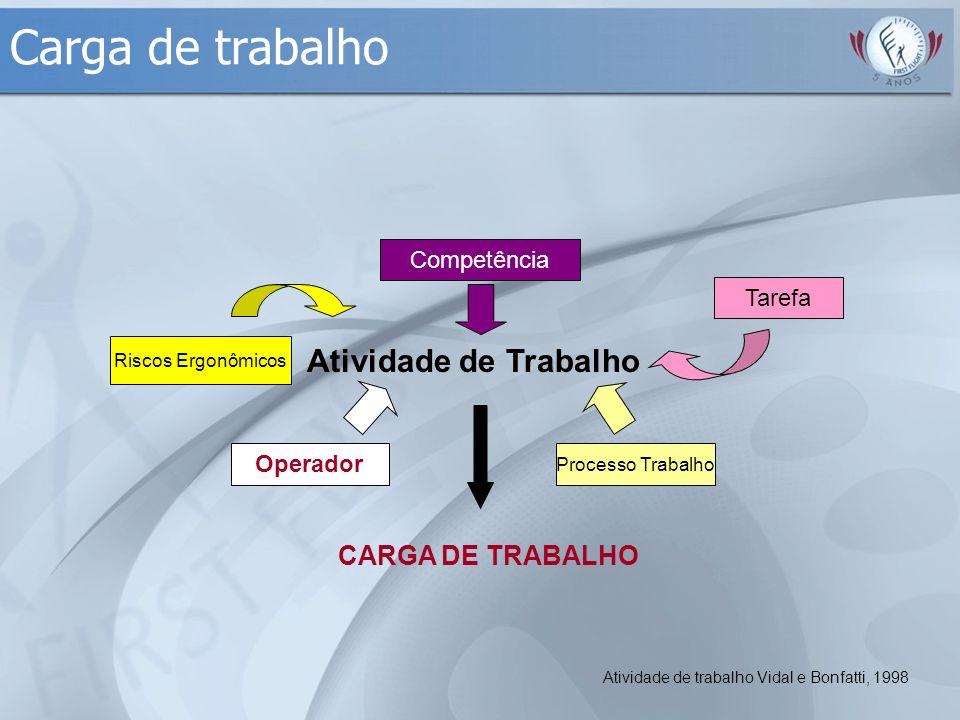 Carga de trabalho Atividade de Trabalho Competência Tarefa Processo Trabalho Riscos Ergonômicos Operador CARGA DE TRABALHO Atividade de trabalho Vidal