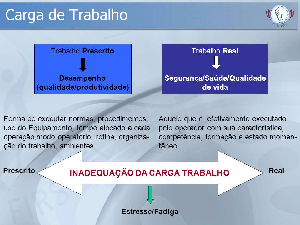 Carga de Trabalho Trabalho Prescrito Desempenho (qualidade/produtividade) Trabalho Real Segurança/Saúde/Qualidade de vida Forma de executar normas, pr