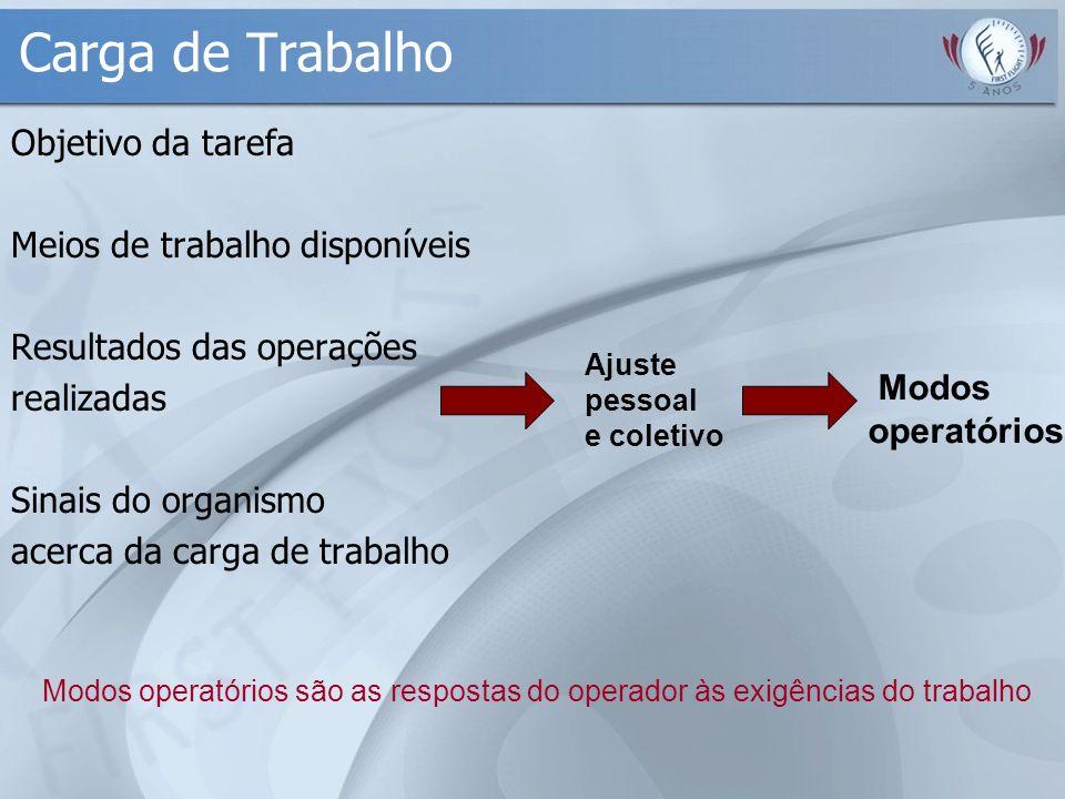 Carga de Trabalho Objetivo da tarefa Meios de trabalho disponíveis Resultados das operações realizadas Sinais do organismo acerca da carga de trabalho
