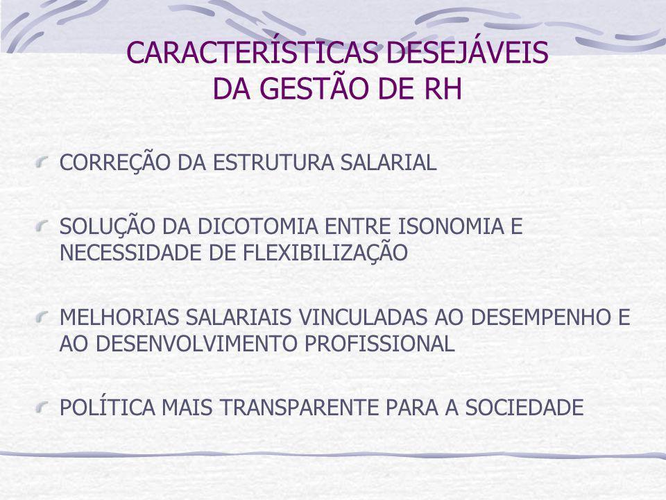 CARACTERÍSTICAS DESEJÁVEIS DA GESTÃO DE RH CORREÇÃO DA ESTRUTURA SALARIAL SOLUÇÃO DA DICOTOMIA ENTRE ISONOMIA E NECESSIDADE DE FLEXIBILIZAÇÃO MELHORIAS SALARIAIS VINCULADAS AO DESEMPENHO E AO DESENVOLVIMENTO PROFISSIONAL POLÍTICA MAIS TRANSPARENTE PARA A SOCIEDADE