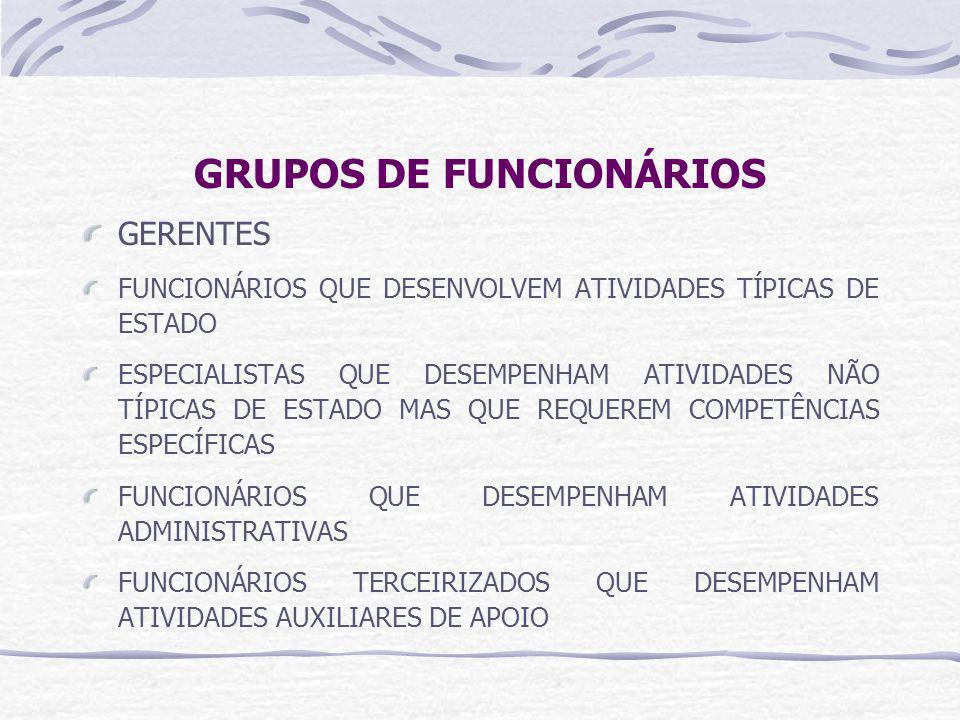 GRUPOS DE FUNCIONÁRIOS GERENTES FUNCIONÁRIOS QUE DESENVOLVEM ATIVIDADES TÍPICAS DE ESTADO ESPECIALISTAS QUE DESEMPENHAM ATIVIDADES NÃO TÍPICAS DE ESTADO MAS QUE REQUEREM COMPETÊNCIAS ESPECÍFICAS FUNCIONÁRIOS QUE DESEMPENHAM ATIVIDADES ADMINISTRATIVAS FUNCIONÁRIOS TERCEIRIZADOS QUE DESEMPENHAM ATIVIDADES AUXILIARES DE APOIO