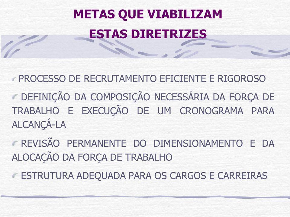 METAS QUE VIABILIZAM ESTAS DIRETRIZES REALIZAÇÃO DE AÇÕES DE CAPACITAÇÃO QUE POSSIBILITEM O DESENVOLVIMENTO DAS COMPETÊNCIAS NECESSÁRIAS APRIMORAMENTO DA ESTRUTURA DE INCENTIVOS PARA MOTIVAR SERVIDORES E GERENTES A ATUAREM SOB A LÓGICA DE METAS E RESULTADOS ARCABOUÇO LEGAL TRANSPARENTE PARA OS SERVIDORES E A SOCIEDADE