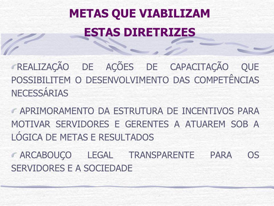 COMPONENTES DE POLÍTICAS DE RECURSOS HUMANOS RECRUTAMENTO DESENVOLVIMENTO PROGRESSÃO AVALIAÇÃO CAPACITAÇÃO