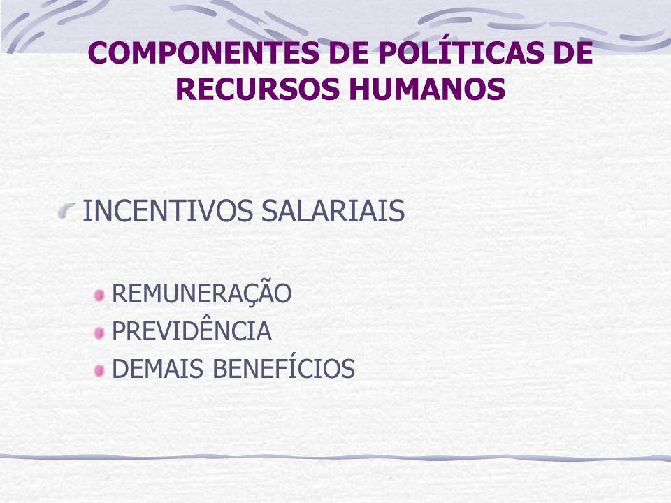 COMPONENTES DE POLÍTICAS DE RECURSOS HUMANOS INCENTIVOS SALARIAIS REMUNERAÇÃO PREVIDÊNCIA DEMAIS BENEFÍCIOS