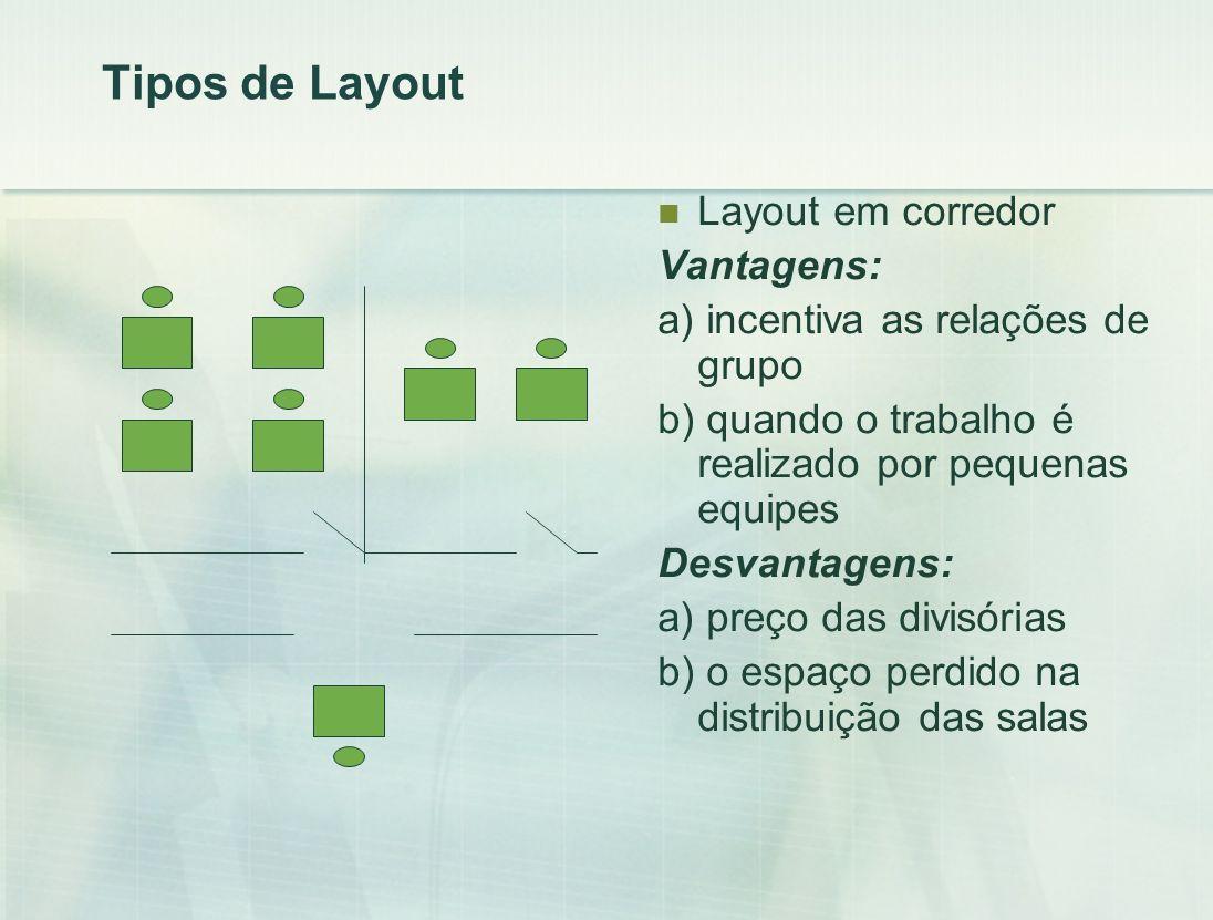 Tipos de Layout Layout em corredor Vantagens: a) incentiva as relações de grupo b) quando o trabalho é realizado por pequenas equipes Desvantagens: a) preço das divisórias b) o espaço perdido na distribuição das salas
