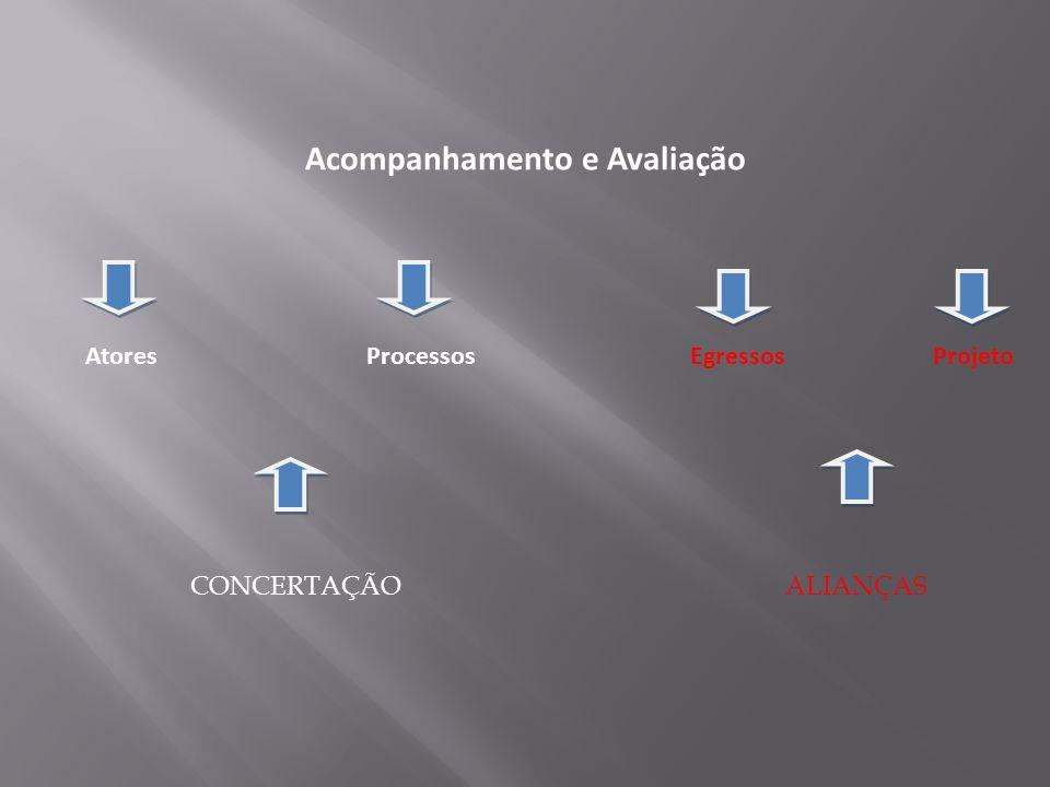 Acompanhamento e Avaliação Atores Processos Egressos Projeto ALIANÇASCONCERTAÇÃO